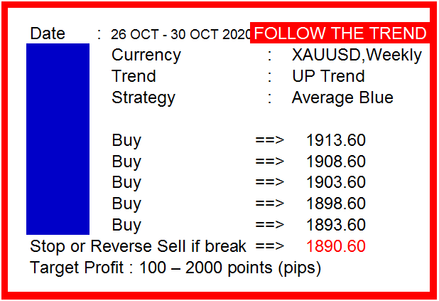 Trading Weekly